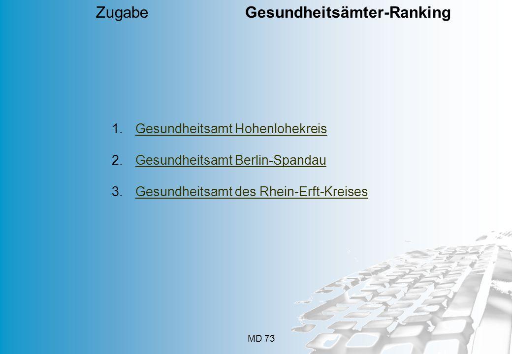 MD 73 Zugabe Gesundheitsämter-Ranking 1.Gesundheitsamt HohenlohekreisGesundheitsamt Hohenlohekreis 2.Gesundheitsamt Berlin-SpandauGesundheitsamt Berlin-Spandau 3.Gesundheitsamt des Rhein-Erft-KreisesGesundheitsamt des Rhein-Erft-Kreises
