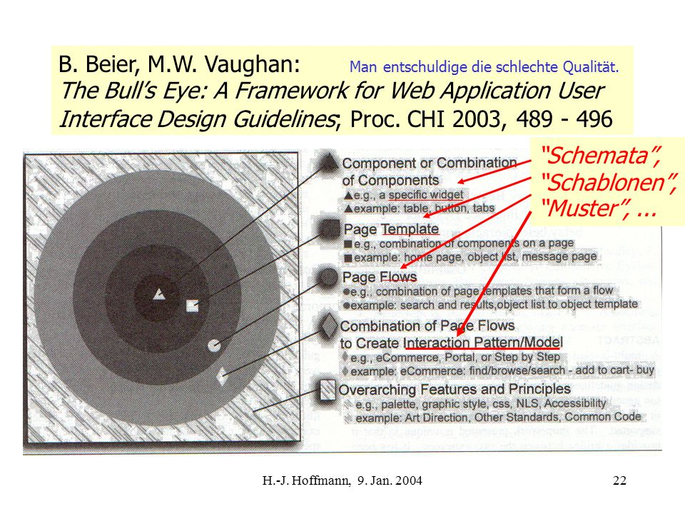 H.-J. Hoffmann, 9. Jan. 200422 B. Beier, M.W. Vaughan: Man entschuldige die schlechte Qualität. The Bull's Eye: A Framework for Web Application User I