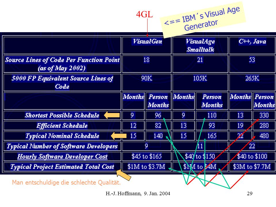 H.-J. Hoffmann, 9. Jan. 200429 <== IBM´s Visual Age Generator 4GL Man entschuldige die schlechte Qualität.
