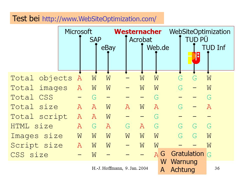 H.-J. Hoffmann, 9. Jan. 200436 Test bei http://www.WebSiteOptimization.com/ Total objects A W W - W W G G W Total images A W W - W W G - W Total CSS -