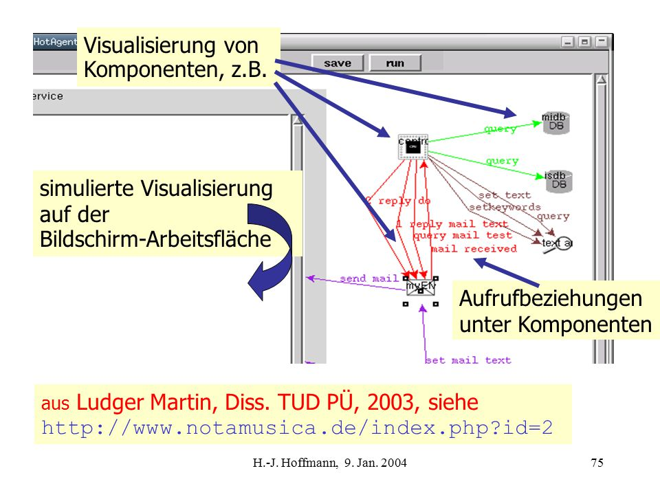 H.-J. Hoffmann, 9. Jan. 200475 aus Ludger Martin, Diss.