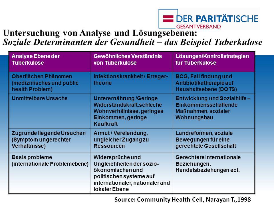 Analyse Ebene der Tuberkulose Gewöhnliches Verständnis von Tuberkulose Lösungen/Kontrollstrategien für Tuberkulose Oberflächen Phänomen (medizinisches