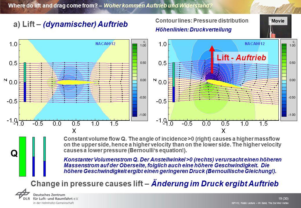 ISFV12, Public Lecture – W. Send, The Da Vinci Vortex 19 (30) Where do lift and drag come from? – Woher kommen Auftrieb und Widerstand? Change in pres