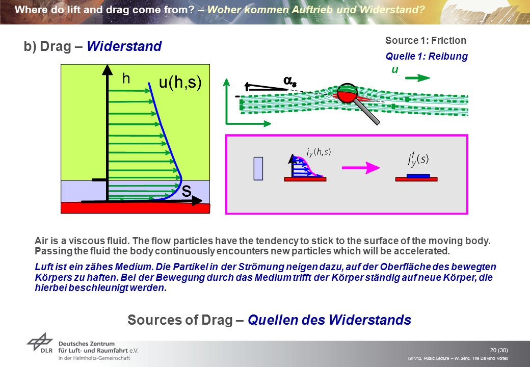 ISFV12, Public Lecture – W. Send, The Da Vinci Vortex 20 (30) Where do lift and drag come from? – Woher kommen Auftrieb und Widerstand? Sources of Dra