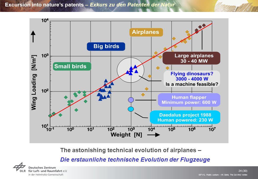ISFV12, Public Lecture – W. Send, The Da Vinci Vortex 24 (30) The astonishing technical evolution of airplanes – Die erstaunliche technische Evolution