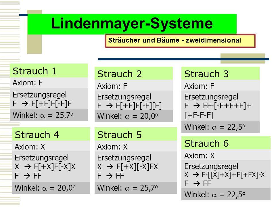 Lindenmayer-Systeme Sträucher und Bäume - zweidimensional Axiom: F Ersetzungsregel F  F[+F]F[-F]F Winkel:  = 25,7 o Strauch 1 Strauch 2 Axiom: F Ersetzungsregel F  F[+F]F[-F][F] Winkel:  = 20,0 o Strauch 3 Axiom: F Ersetzungsregel F  FF-[-F+F+F]+ [+F-F-F] Winkel:  = 22,5 o Strauch 4 Axiom: X Ersetzungsregel X  F[+X]F[-X]X F  FF Winkel:  = 20,0 o Strauch 5 Axiom: X Ersetzungsregel X  F[+X][-X]FX F  FF Winkel:  = 25,7 o Strauch 6 Axiom: X Ersetzungsregel X  F-[[X]+X]+F[+FX]-X F  FF Winkel:  = 22,5 o