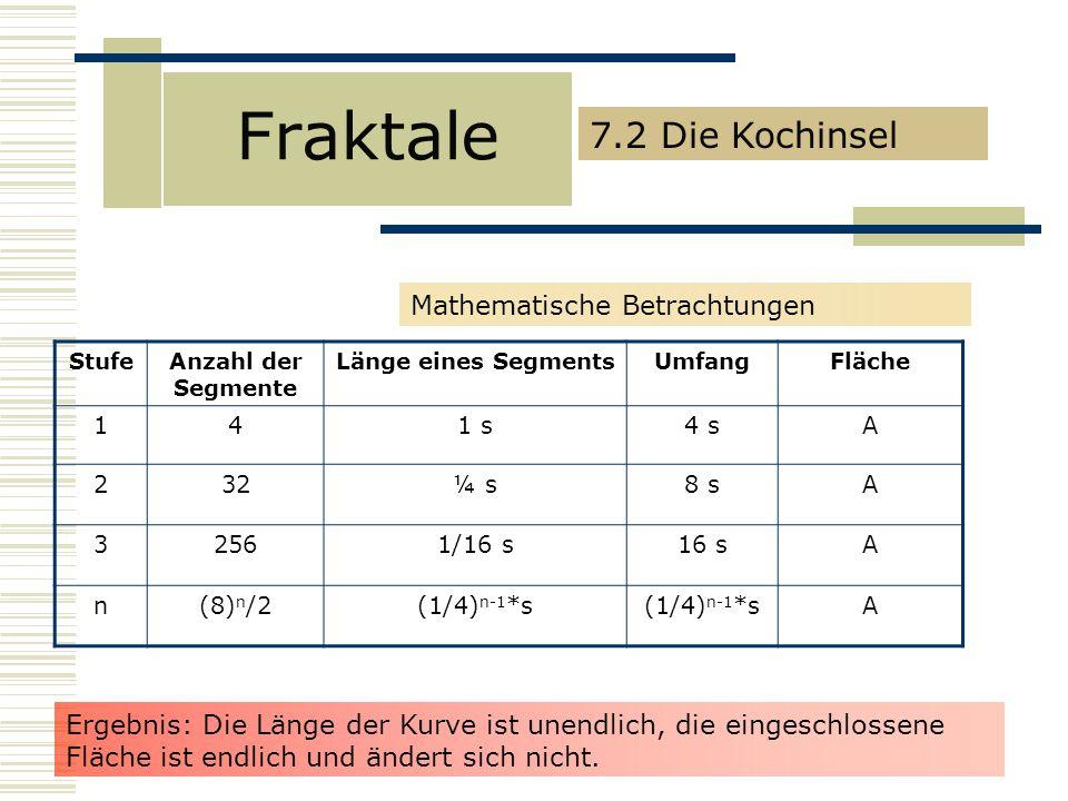 Fraktale Mathematische Betrachtungen StufeAnzahl der Segmente Länge eines SegmentsUmfangFläche 141 s4 sA 232¼ s8 sA 32561/16 s16 sA n(8) n /2(1/4) n-1 *s A 7.2 Die Kochinsel Ergebnis: Die Länge der Kurve ist unendlich, die eingeschlossene Fläche ist endlich und ändert sich nicht.