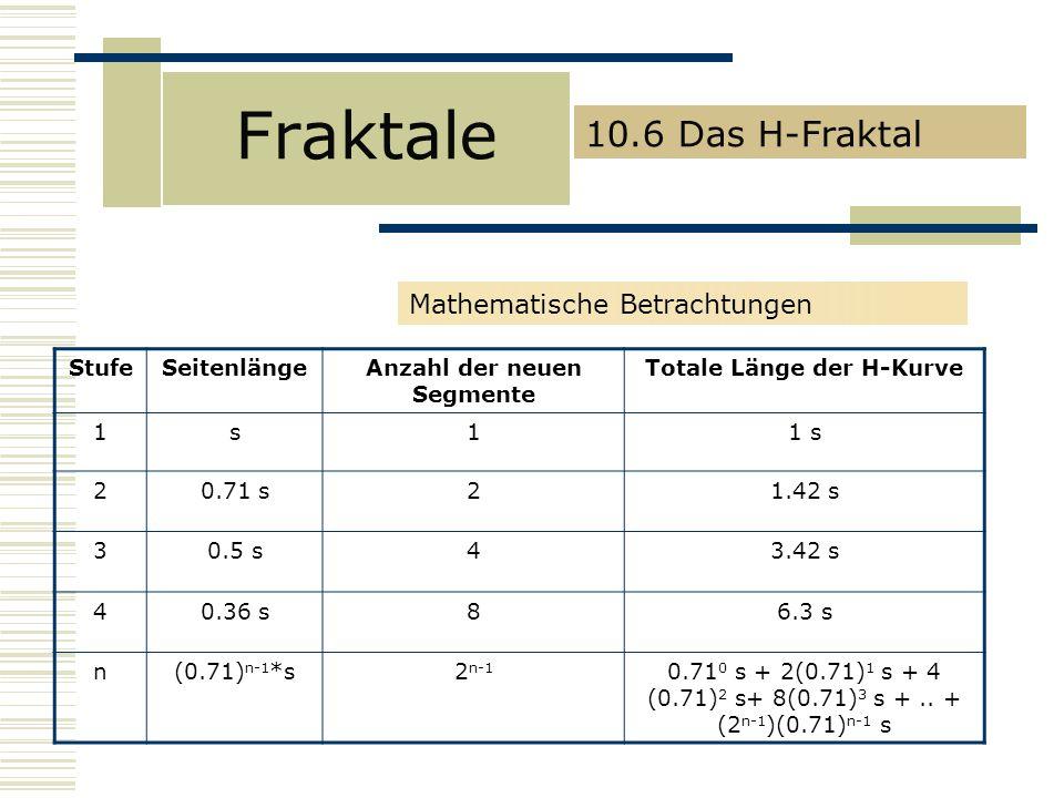Fraktale Mathematische Betrachtungen StufeSeitenlängeAnzahl der neuen Segmente Totale Länge der H-Kurve 1s11 s 20.71 s21.42 s 30.5 s43.42 s 40.36 s86.3 s n(0.71) n-1 *s2 n-1 0.71 0 s + 2(0.71) 1 s + 4 (0.71) 2 s+ 8(0.71) 3 s +..