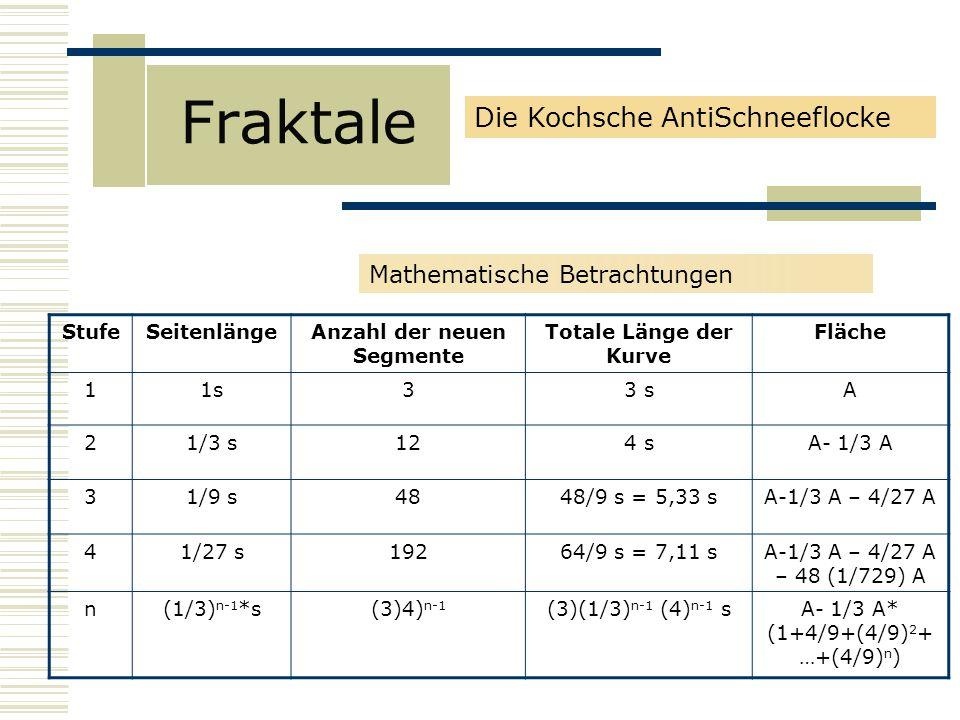 Fraktale Mathematische Betrachtungen StufeSeitenlängeAnzahl der neuen Segmente Totale Länge der Kurve Fläche 11s33 sA 21/3 s124 sA- 1/3 A 31/9 s4848/9 s = 5,33 sA-1/3 A – 4/27 A 41/27 s19264/9 s = 7,11 sA-1/3 A – 4/27 A – 48 (1/729) A n(1/3) n-1 *s(3)4) n-1 (3)(1/3) n-1 (4) n-1 sA- 1/3 A* (1+4/9+(4/9) 2 + …+(4/9) n ) Die Kochsche AntiSchneeflocke
