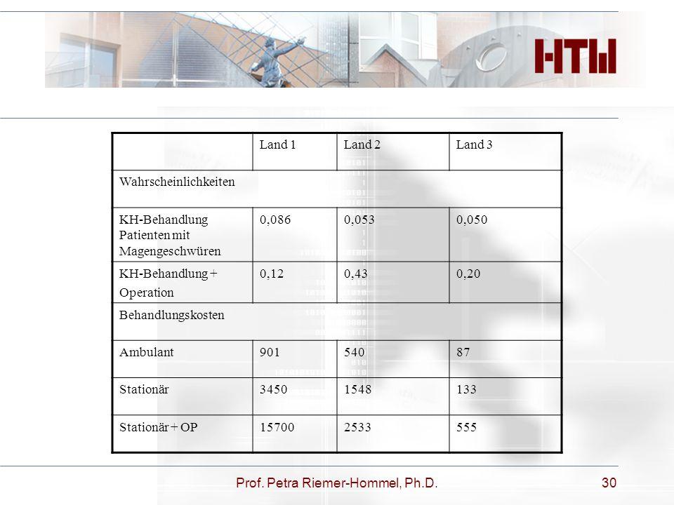 Prof. Petra Riemer-Hommel, Ph.D.30 Land 1Land 2Land 3 Wahrscheinlichkeiten KH-Behandlung Patienten mit Magengeschwüren 0,0860,0530,050 KH-Behandlung +