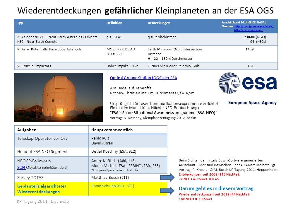 Wiederentdeckungen gefährlicher Kleinplaneten an der ESA OGS Optical Ground Station (OGS) der ESA Am Teide, auf Teneriffa Ritchey-Chrétien mit 1 m Dur