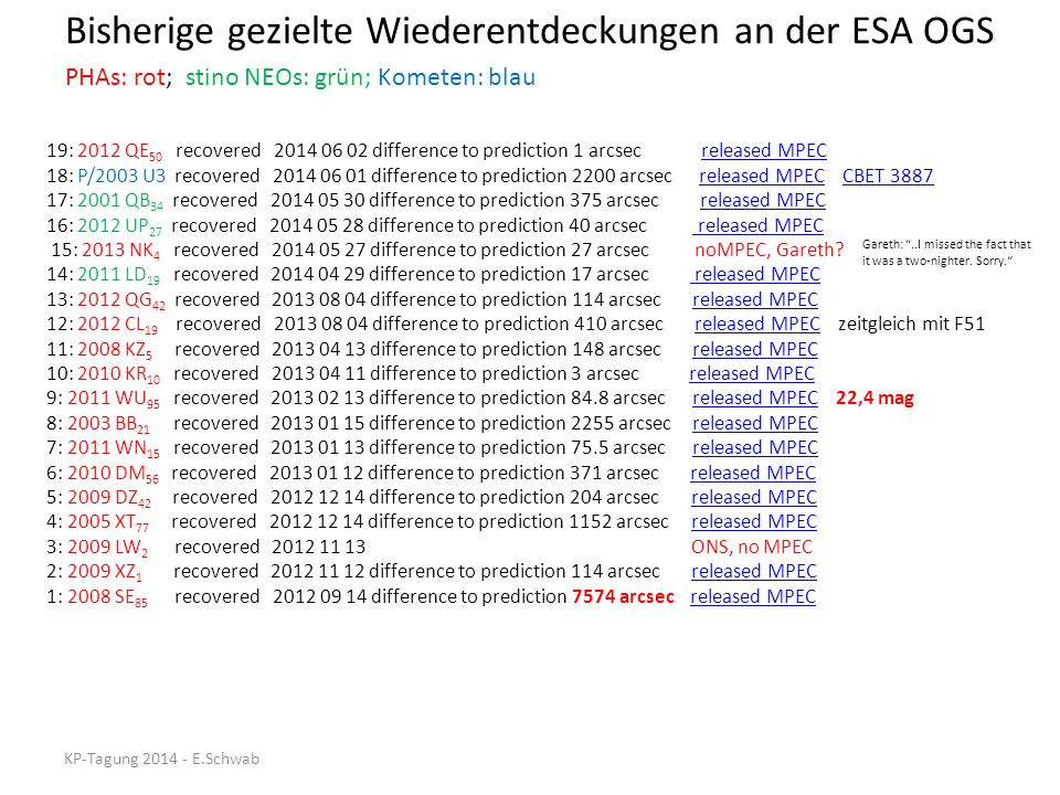 Bisherige gezielte Wiederentdeckungen an der ESA OGS 19: 2012 QE 50 recovered 2014 06 02 difference to prediction 1 arcsec released MPEC 18: P/2003 U3
