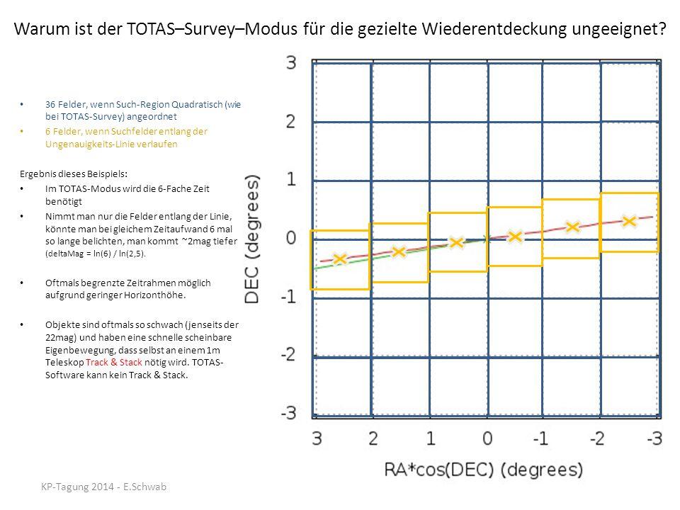 Warum ist der TOTAS–Survey–Modus für die gezielte Wiederentdeckung ungeeignet? 36 Felder, wenn Such-Region Quadratisch (wie bei TOTAS-Survey) angeordn