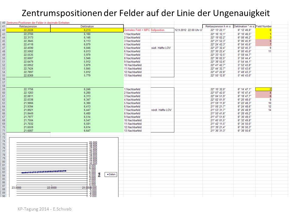 Linie der Ungenauigkeit in höheren Polregionen Excel-Ergebnis (FOV 45x45 arcmin) Easysky NEOdys Seiten Kegelprojektion Krümmung ist Effekt der Projektion Projektion auf die Himmelssphäre 2005YS82005YS8 mit LOV-PA=114° in Dek 51°