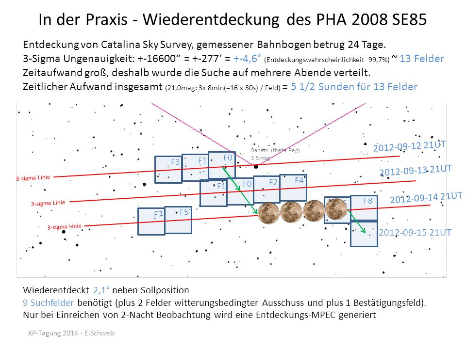 In der Praxis - Wiederentdeckung des PHA 2008 SE85 2012-09-14 21UT 2012-09-13 21UT 2012-09-12 21UT F1 F3 F0 F1 F2 F0 F7 F4 F5 F6 F8 Baham (theta Peg) 3,5mag 2012-09-15 21UT 3-sigma Linie Entdeckung von Catalina Sky Survey, gemessener Bahnbogen betrug 24 Tage.
