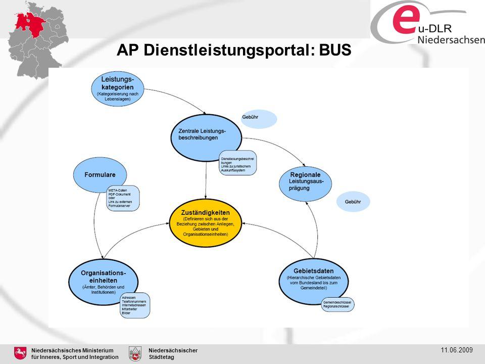 Niedersächsisches Ministerium für Inneres, Sport und Integration Niedersächsischer Städtetag 11.06.2009 AP Dienstleistungsportal: BUS