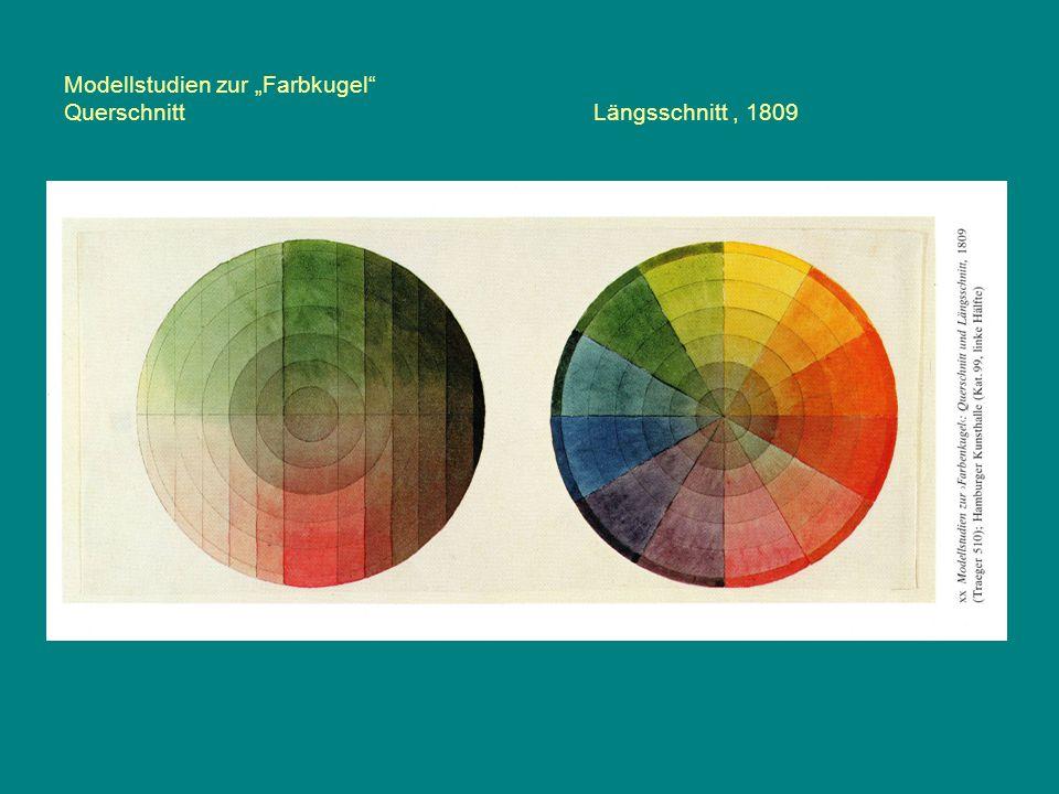 """Modellstudien zur """"Farbkugel"""" QuerschnittLängsschnitt, 1809"""