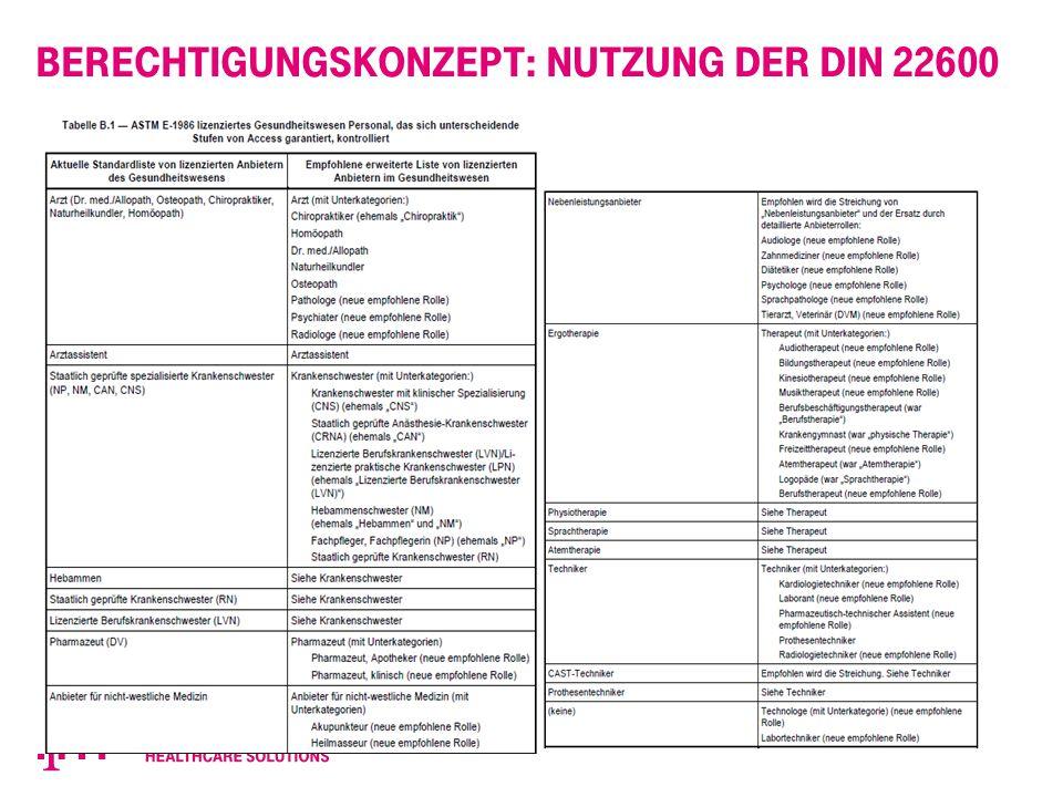 Berechtigungskonzept: Nutzung der DIN 22600 Privilegienmanagement und Zugriffssteuerung a. Teil 1 b. Teil 2  Darstellung der verschiedenen Modelle wi