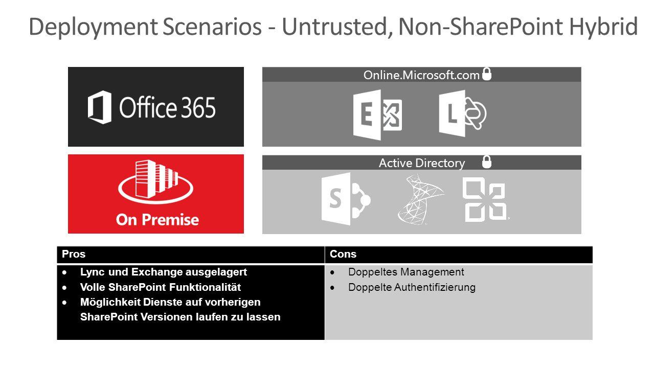 ProsCons  Lync und Exchange ausgelagert  Volle SharePoint Funktionalität  Möglichkeit Dienste auf vorherigen SharePoint Versionen laufen zu lassen  Doppeltes Management  Doppelte Authentifizierung Online.Microsoft.comActive Directory