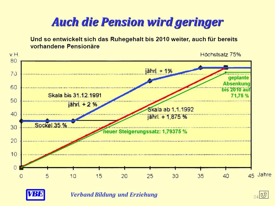 Auch die Pension wird geringer Verband Bildung und Erziehung So entwickelte sich das Ruhegehalt seit 1991 23