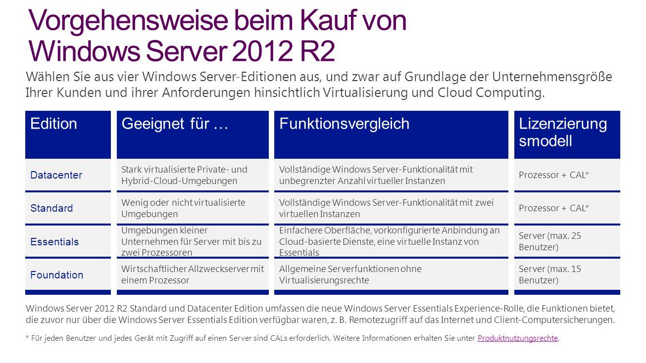 Vorgehensweise beim Kauf von Windows Server 2012 R2 * Für jeden Benutzer und jedes Gerät mit Zugriff auf einen Server sind CALs erforderlich.