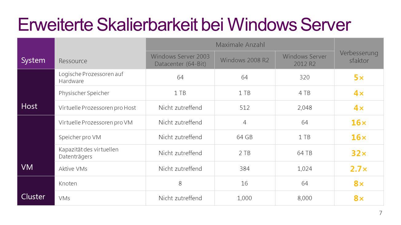 28 Windows Server 2012 R2 – Lizenzierung für KMUs Leistungen * In bestimmten Ländern und Regionen verfügbar.