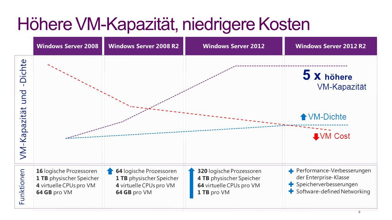 Höhere VM-Kapazität, niedrigere Kosten VM-Kapazität VM-Dichte