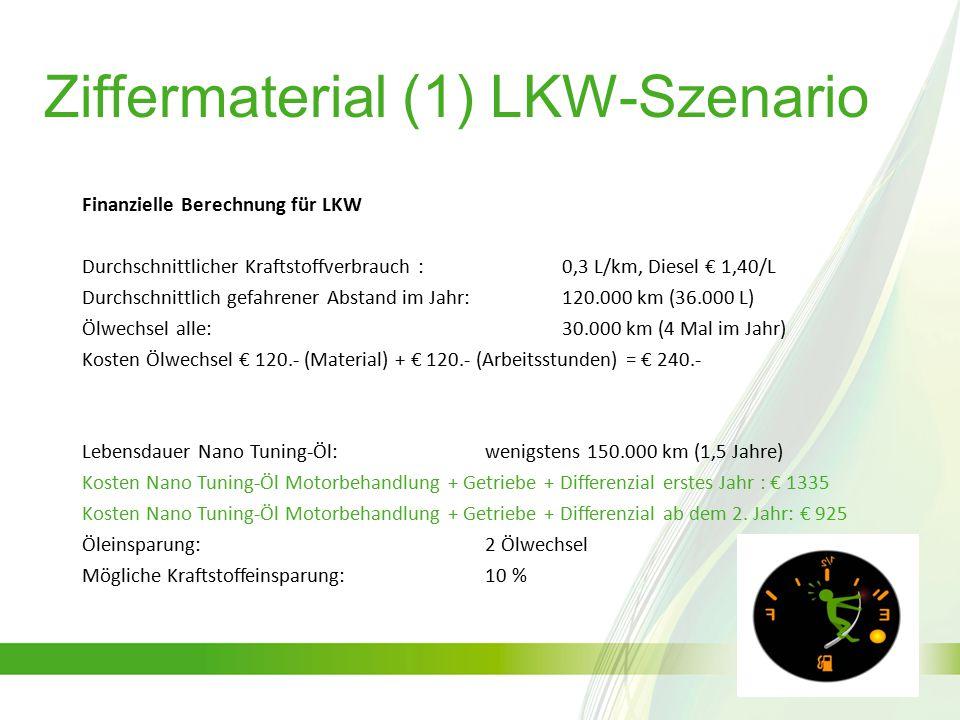 Finanzielle Berechnung für LKW Durchschnittlicher Kraftstoffverbrauch : 0,3 L/km, Diesel € 1,40/L Durchschnittlich gefahrener Abstand im Jahr:120.000 km (36.000 L) Ölwechsel alle:30.000 km (4 Mal im Jahr) Kosten Ölwechsel € 120.- (Material) + € 120.- (Arbeitsstunden) = € 240.- Lebensdauer Nano Tuning-Öl: wenigstens 150.000 km (1,5 Jahre) Kosten Nano Tuning-Öl Motorbehandlung + Getriebe + Differenzial erstes Jahr : € 1335 Kosten Nano Tuning-Öl Motorbehandlung + Getriebe + Differenzial ab dem 2.