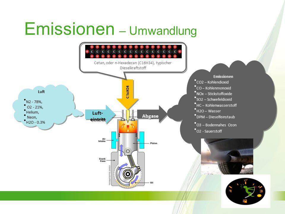 Emissionen – Umwandlung Abgase Luft- eintritt C16H34 Luft N2 - 78%, O2 - 21%, Helium, Neon, H2O - 0.3% Luft N2 - 78%, O2 - 21%, Helium, Neon, H2O - 0.3% Emissionen CO2 – Kohlendioxid CO – Kohlenmonoxid NOx – Stickstoffoxide SO2 – Schwefeldioxid HC – Kohlenwasserstoff H2O – Wasser DPM – Dieselfeinstaub O3 – Bodennahes Ozon O2 - Sauerstoff Emissionen CO2 – Kohlendioxid CO – Kohlenmonoxid NOx – Stickstoffoxide SO2 – Schwefeldioxid HC – Kohlenwasserstoff H2O – Wasser DPM – Dieselfeinstaub O3 – Bodennahes Ozon O2 - Sauerstoff Cetan, oder n-Hexadecan (C16H34), typischer Dieselkraftstoff