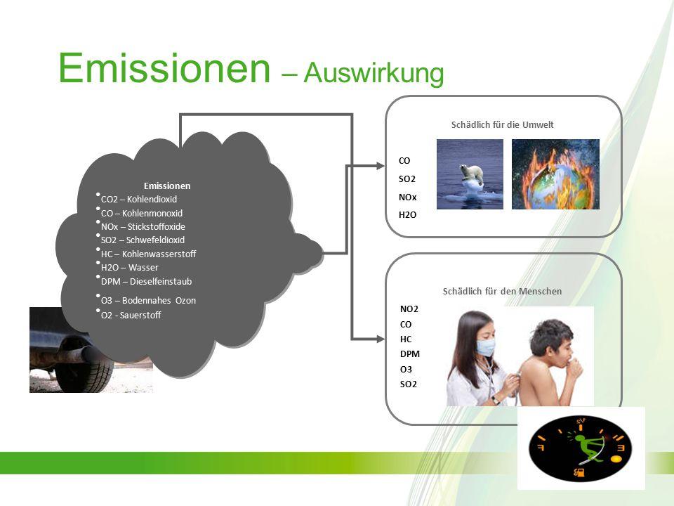 Emissionen – Auswirkung Schädlich für die Umwelt CO SO2 NOx H2O Schädlich für den Menschen NO2 CO HC DPM O3 SO2 Emissionen CO2 – Kohlendioxid CO – Kohlenmonoxid NOx – Stickstoffoxide SO2 – Schwefeldioxid HC – Kohlenwasserstoff H2O – Wasser DPM – Dieselfeinstaub O3 – Bodennahes Ozon O2 - Sauerstoff Emissionen CO2 – Kohlendioxid CO – Kohlenmonoxid NOx – Stickstoffoxide SO2 – Schwefeldioxid HC – Kohlenwasserstoff H2O – Wasser DPM – Dieselfeinstaub O3 – Bodennahes Ozon O2 - Sauerstoff