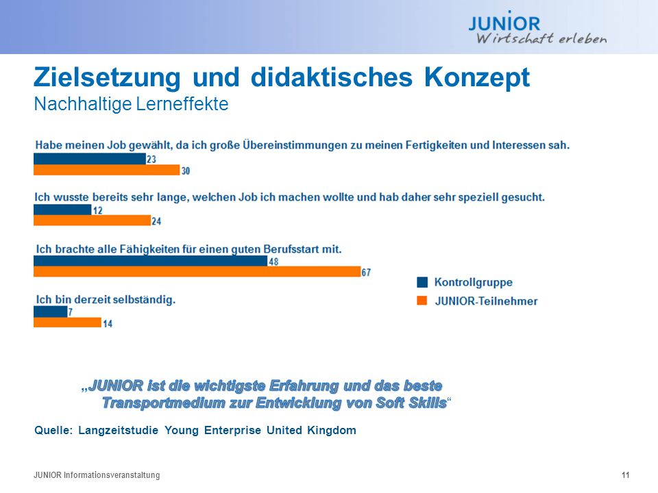 Zielsetzung und didaktisches Konzept Nachhaltige Lerneffekte JUNIOR Informationsveranstaltung11 Quelle: Langzeitstudie Young Enterprise United Kingdom