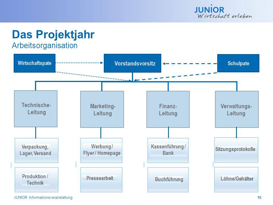 JUNIOR Informationsveranstaltung16 Vorstandsvorsitz Marketing- Leitung Finanz- Leitung Verpackung, Lager, Versand Produktion / Technik Werbung / Flyer
