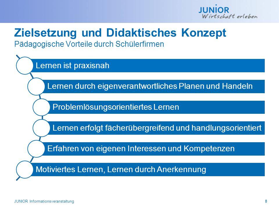 JUNIOR Informationsveranstaltung19 Das Projektjahr Zertifikat bei JUNIOR und JUNIOR-Kompakt  Dokument für Lebenslauf  Anknüpfungspunkt im Bewerbungsgespräch  JUNIOR-Zertifikate sind bei den Unternehmen anerkannt  Individuelle Teilnahmebestätigung  Voraussetzungen:  50 bzw.