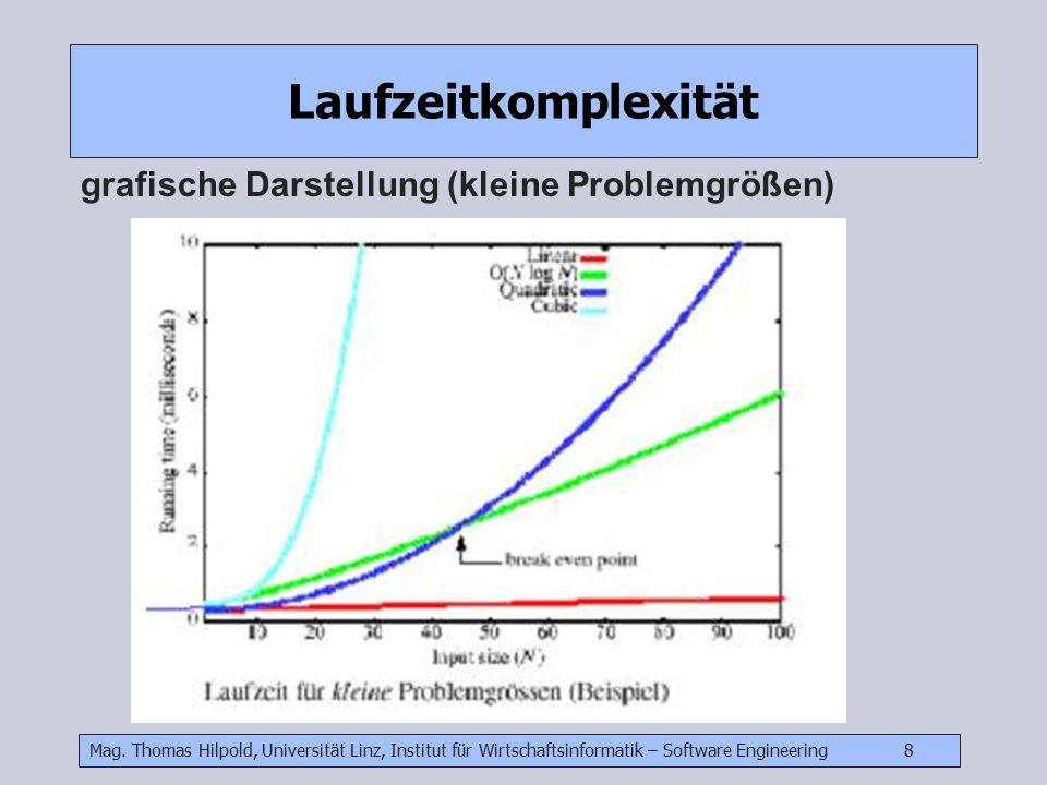 Mag. Thomas Hilpold, Universität Linz, Institut für Wirtschaftsinformatik – Software Engineering 8 Laufzeitkomplexität grafische Darstellung (kleine P