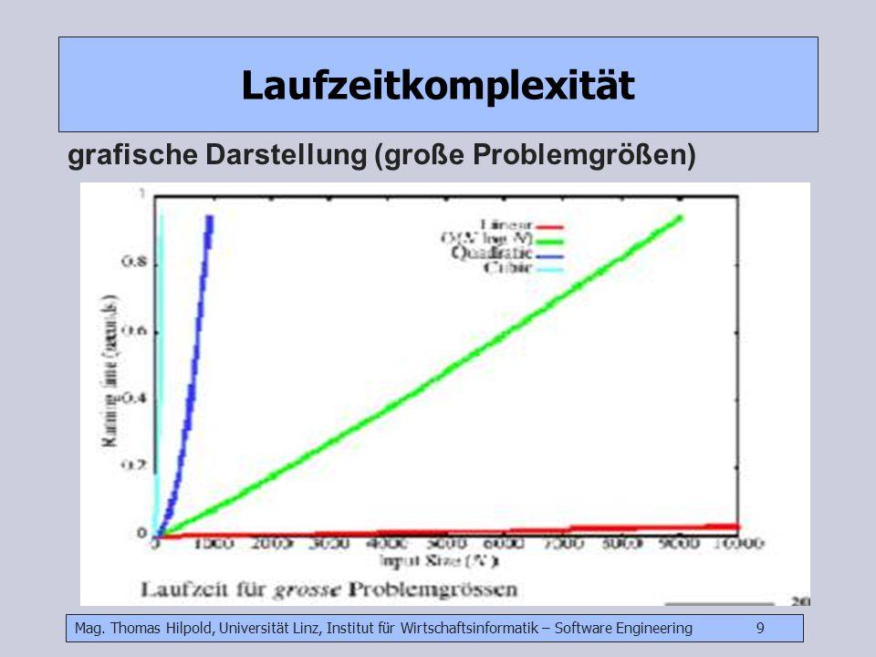 Mag. Thomas Hilpold, Universität Linz, Institut für Wirtschaftsinformatik – Software Engineering 9 Laufzeitkomplexität grafische Darstellung (große Pr