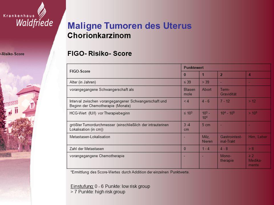 Maligne Tumoren des Uterus Chorionkarzinom FIGO- Risiko- Score FIGO-Score Punktewert 0124 Alter (in Jahren)≤ 39> 39-- vorangegangene Schwangerschaft alsBlasen mole AbortTerm- Gravidität - Interval zwischen vorangegangener Schwangerschaft und Beginn der Chemotherapie (Monate) < 44 - 67 - 12> 12 HCG-Wert (IU/l) vor Therapiebeginn≤ 10 3 10 3 - 10 4 10 4 - 10 5 > 10 5 größter Tumordurchmesser (einschließlich der intrauterinen Lokalisation (in cm)) 3 -4 cm 5 cm-- Metastasen-Lokalisation-Milz, Nieren Gastrointest- inal-Trakt Hirn, Leber Zahl der Metastasen01 - 44 - 8> 8 vorangegangene Chemotherapie--Mono- therapie ≥ 2 Medika- mente *Ermittlung des Score-Wertes durch Addition der einzelnen Punktwerte.