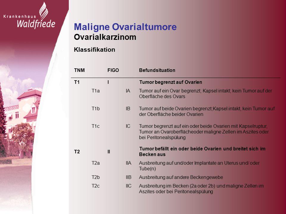 Maligne Ovarialtumore Ovarialkarzinom Klassifikation TNM FIGO Befundsituation T1 I Tumor begrenzt auf Ovarien T1a IATumor auf ein Ovar begrenzt; Kapsel intakt; kein Tumor auf der Oberfläche des Ovars T1b IBTumor auf beide Ovarien begrenzt;Kapsel intakt, kein Tumor auf der Oberfläche beider Ovarien T1c ICTumor begrenzt auf ein oder beide Ovarien mit Kapselruptur, Tumor an Ovaroberflächeoder maligne Zellen im Aszites oder bei Peritonealspülung T2 II Tumor befällt ein oder beide Ovarien und breitet sich im Becken aus T2a IIAAusbreitung auf und/oder Implantate an Uterus und/ oder Tube(n) T2b IIBAusbreitung auf andere Beckengewebe T2c IICAusbreitung im Becken (2a oder 2b) und maligne Zellen im Aszites oder bei Peritonealspülung