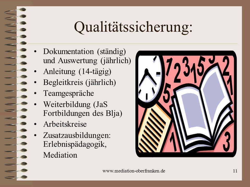 www.mediation-oberfranken.de11 Qualitätssicherung: Dokumentation (ständig) und Auswertung (jährlich) Anleitung (14-tägig) Begleitkreis (jährlich) Team
