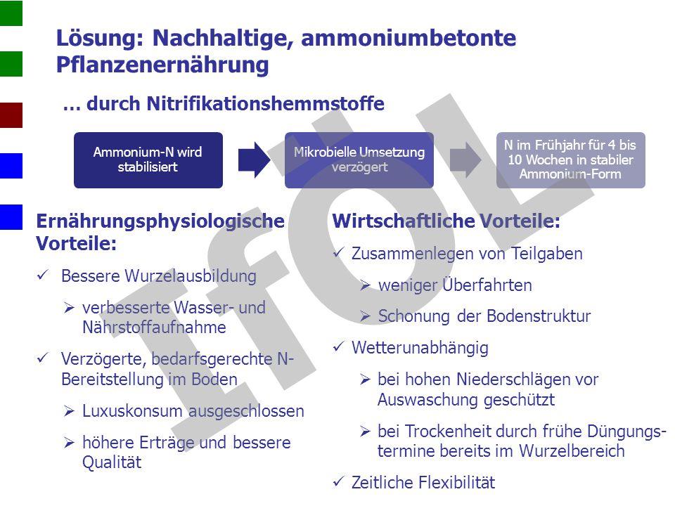 Lösung: Nachhaltige, ammoniumbetonte Pflanzenernährung … durch Nitrifikationshemmstoffe Ammonium-N wird stabilisiert Mikrobielle Umsetzung verzögert N