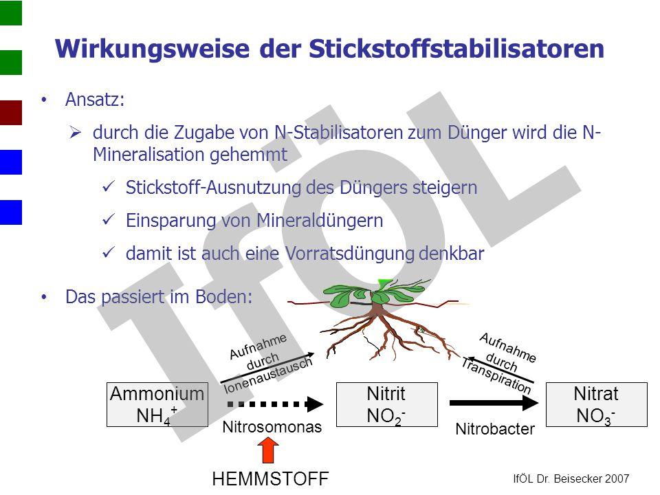 Wirkungsweise der Stickstoffstabilisatoren Ansatz:  durch die Zugabe von N-Stabilisatoren zum Dünger wird die N- Mineralisation gehemmt Stickstoff-Au