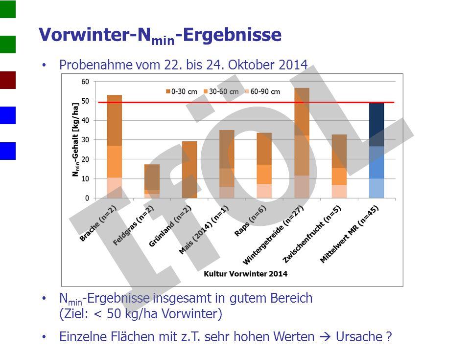 Vorwinter-N min -Ergebnisse Probenahme vom 22. bis 24. Oktober 2014 N min -Ergebnisse insgesamt in gutem Bereich (Ziel: < 50 kg/ha Vorwinter) Einzelne