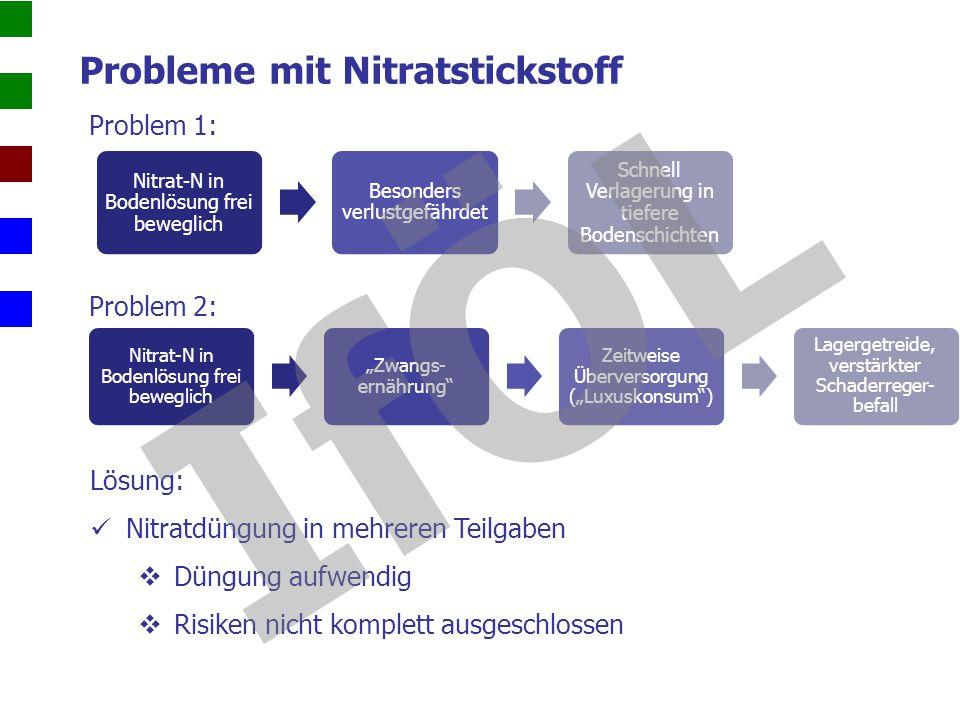 Probleme mit Nitratstickstoff Problem 1: Nitrat-N in Bodenlösung frei beweglich Besonders verlustgefährdet Schnell Verlagerung in tiefere Bodenschicht