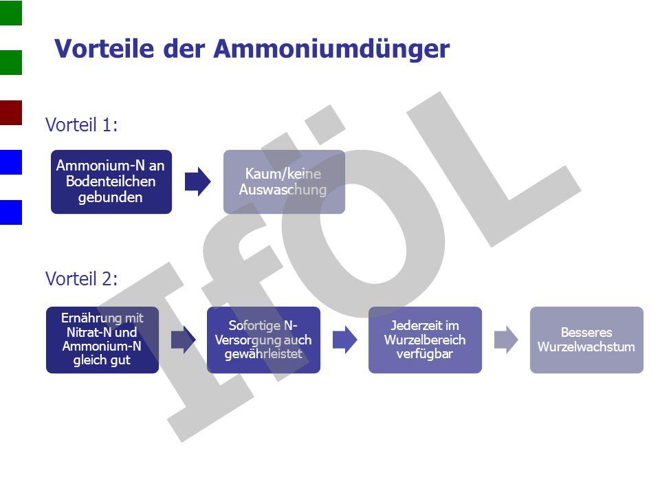 Vorteile der Ammoniumdünger Vorteil 3: Düngemittel auf Harnstoffbasis für optimale Düngewirkung sehr gut geeignet Vorteile Bedarf und Konsum regulieren sich von selbst Energetisch günstiger N-Aufnahme Erhöht, wenn über Photosynthese vermehrt Kohlenhydrate verfügbar sind Eiweißaufbau Ammonium-N zu Eiweiß-Vorstufen umgebaut Grundlage für Eiweißaufbau sind Kohlenhydrate ABER: Ammonium-N im Boden schnell durch Bakterien in Nitrit umgewandelt, welches später zu Nitrat oxidiert wird IfÖL