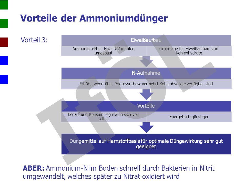 Vorteile der Ammoniumdünger Vorteil 3: Düngemittel auf Harnstoffbasis für optimale Düngewirkung sehr gut geeignet Vorteile Bedarf und Konsum reguliere