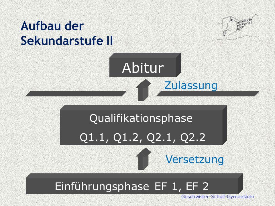 Geschwister-Scholl-Gymnasium Aufbau der Sekundarstufe II Einführungsphase EF 1, EF 2 Versetzung Zulassung Abitur Qualifikationsphase Q1.1, Q1.2, Q2.1,