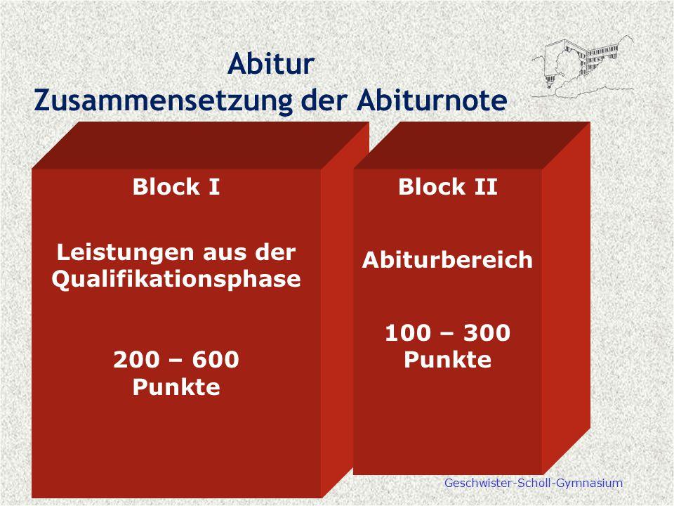 Geschwister-Scholl-Gymnasium Abitur Zusammensetzung der Abiturnote Block I Leistungen aus der Qualifikationsphase 200 – 600 Punkte Block II Abiturbere
