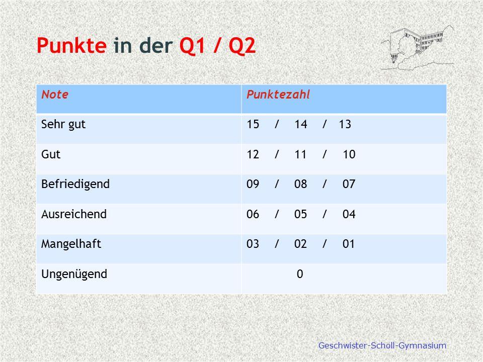 Punkte in der Q1 / Q2 NotePunktezahl Sehr gut15 / 14 / 13 Gut12 / 11 / 10 Befriedigend09 / 08 / 07 Ausreichend06 / 05 / 04 Mangelhaft03 / 02 / 01 Unge