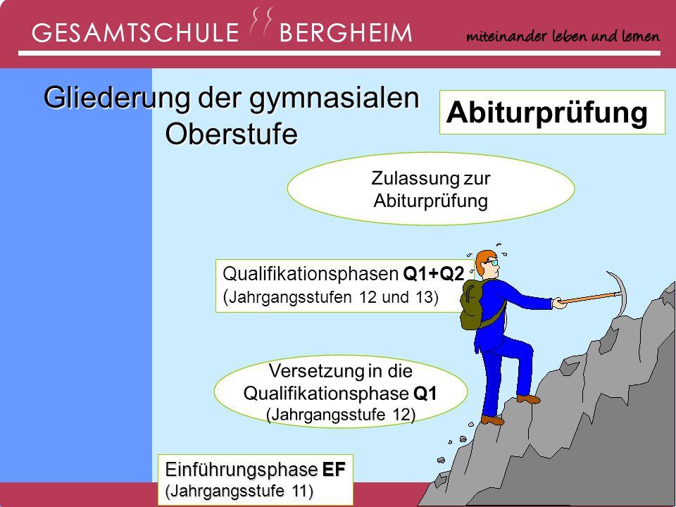 2 Qualifikationsphasen Q1+Q2 ( Jahrgangsstufen 12 und 13) Versetzung in die Qualifikationsphase Q1 (Jahrgangsstufe 12) Einführungsphase EF (Jahrgangsstufe 11) Zulassung zur Abiturprüfung Gliederung der gymnasialen Oberstufe