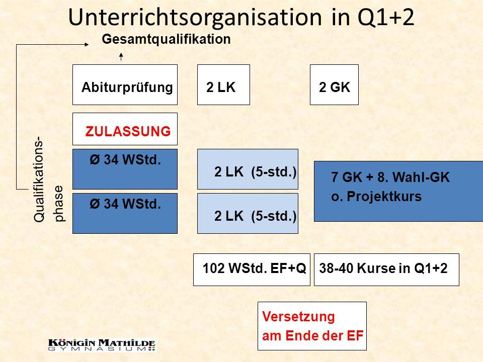 Unterrichtsorganisation in Q1+2 Versetzung am Ende der EF Ø 34 WStd. 2 LK (5-std.) 7 GK + 8. Wahl-GK o. Projektkurs Ø 34 WStd. 2 LK (5-std.) ZULASSUNG