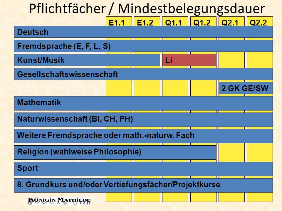 Pflichtfächer / Mindestbelegungsdauer Q1.2Q1.1E1.2E1.1Q2.1Q2.2 Deutsch Fremdsprache (E, F, L, S) Kunst/MusikLi Gesellschaftswissenschaft 2 GK GE/SW Ma
